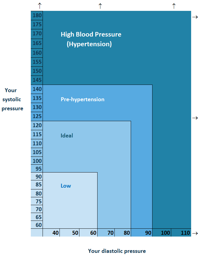 Printable Blood Pressure Chart Lower Your Blood Pressure Fast