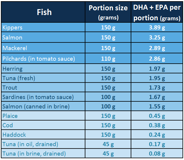 Eating fish lowers bp lower your blood pressure fast for Fish oil and blood pressure